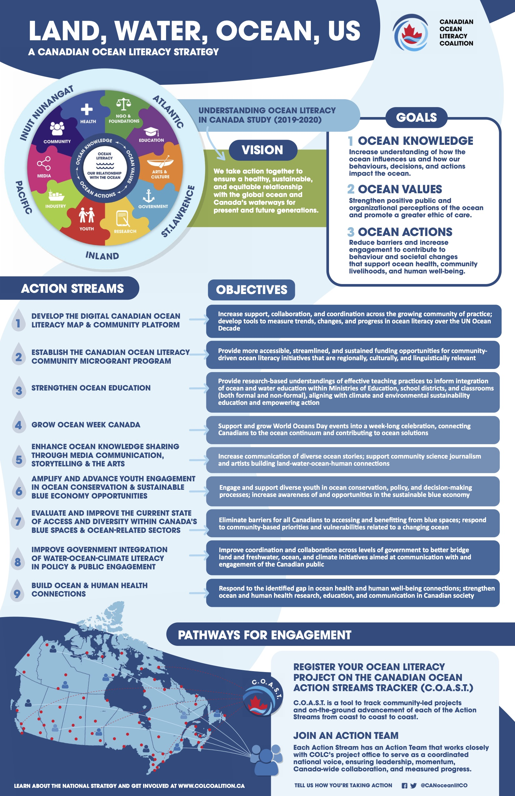 Land_Water_Ocean_Us_A_Canadian_Ocean_Literacy_Strategy_Poster_March_2021