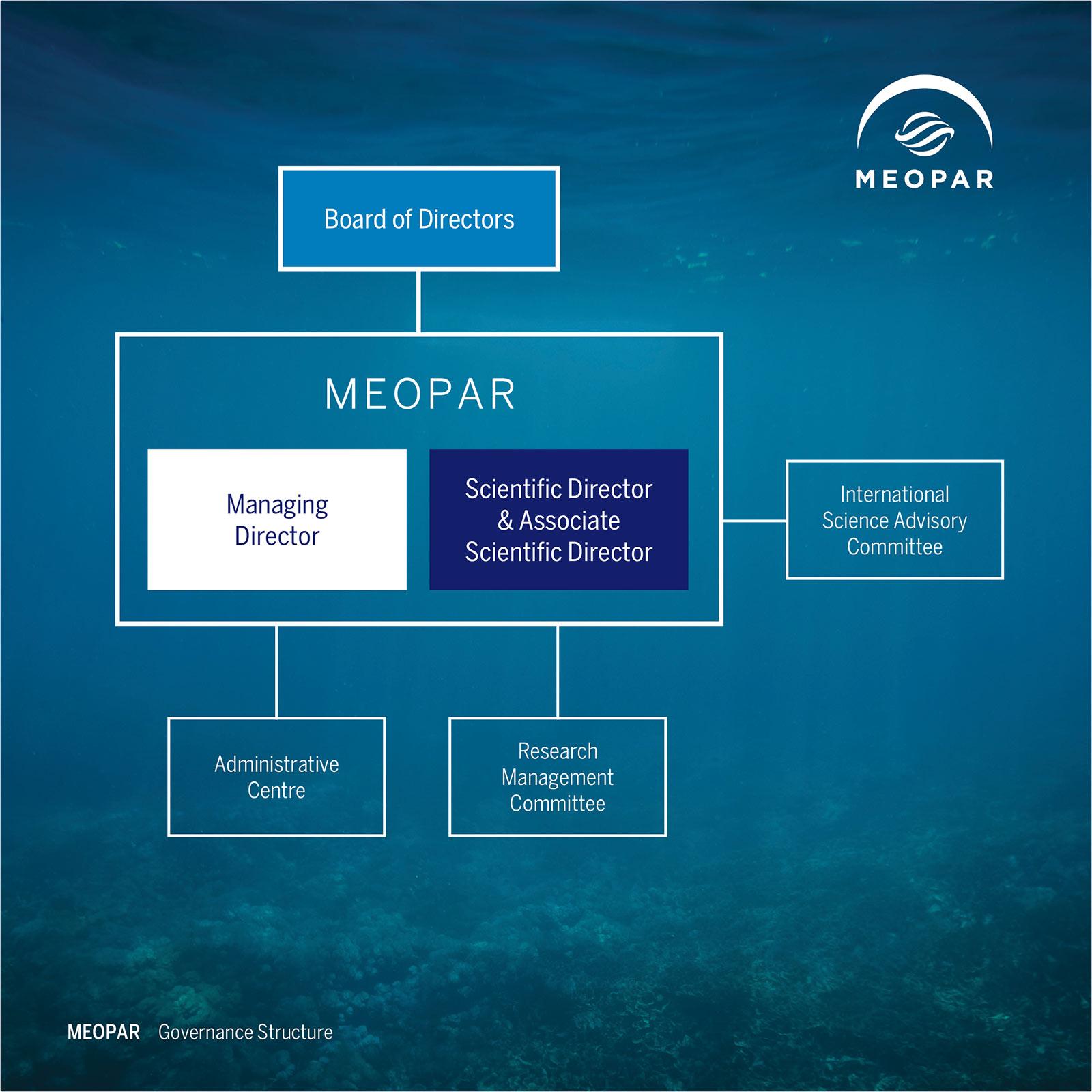 MEOPAR Governance Diagram